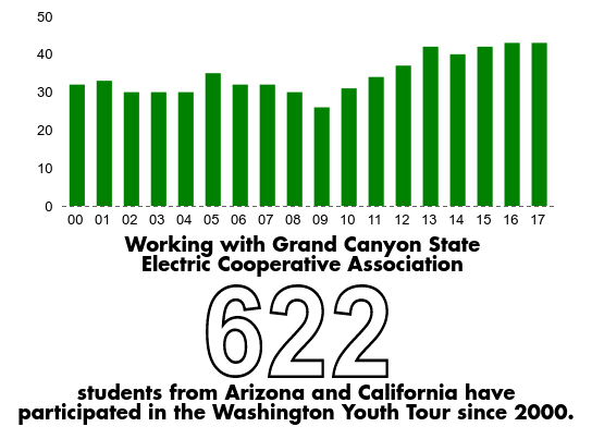 Working with the Grand Canyon State Electric Cooperative Association, 622 students from Arizona and California have participated in the Washington Youth Tour since 2000.